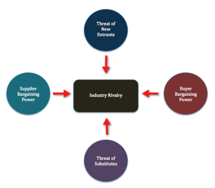 Porter's Five Forces - E-Commerce Business Model Evaluation