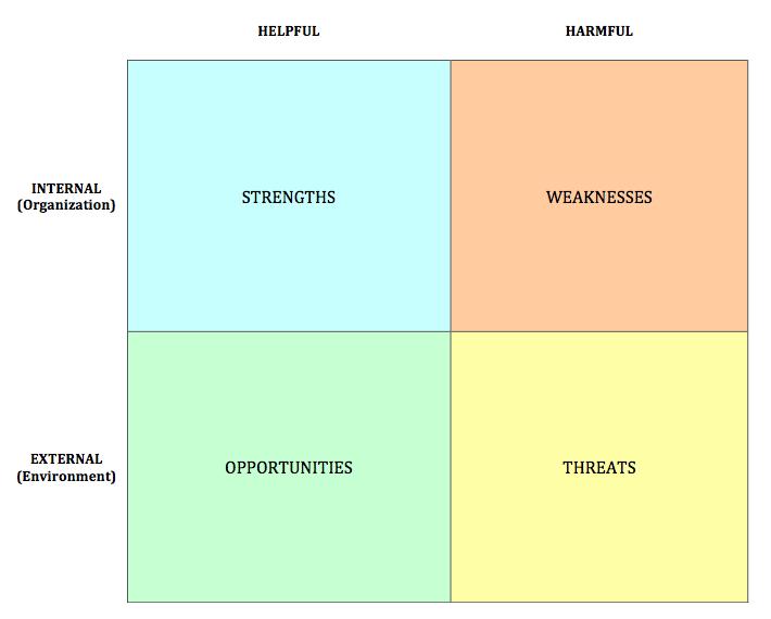 SWOT Analysis - E-Commerce Business Models